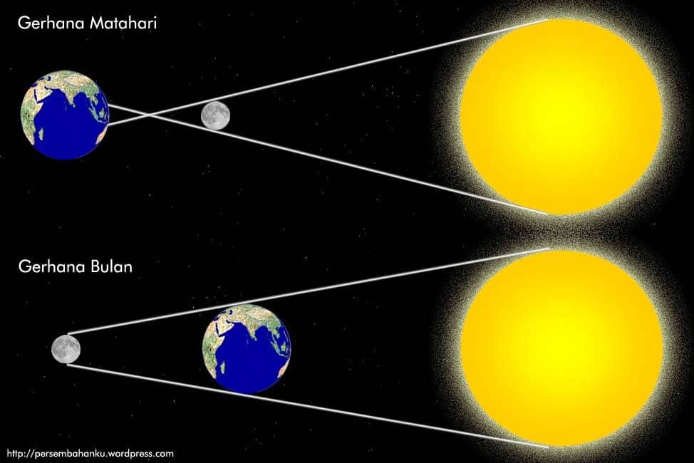 Terjadinya gerhana bulan dan gerhana matahari