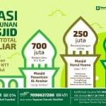 Bangun Lagi Tiga Masjid di 3 Propinsi (Gunungkidul, Maluku, NTT) Butuh 1,45 Milyar